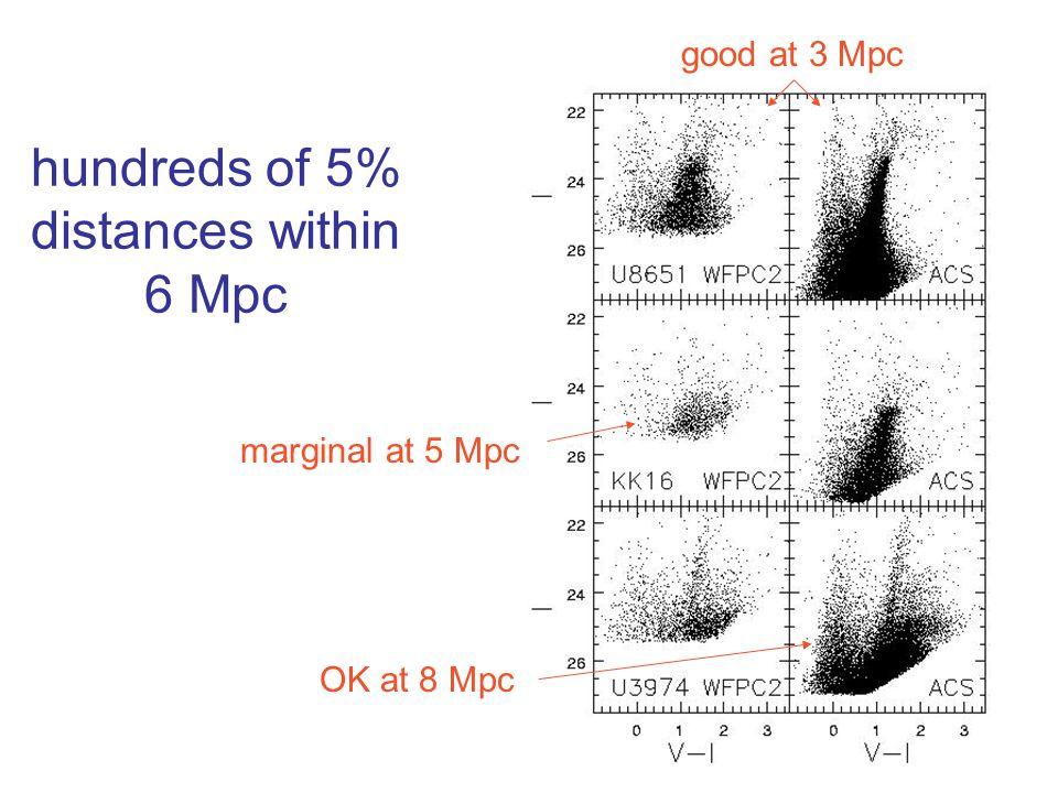 hundreds of 5% distances within 6 Mpc marginal at 5 Mpc OK at 8 Mpc good at 3 Mpc