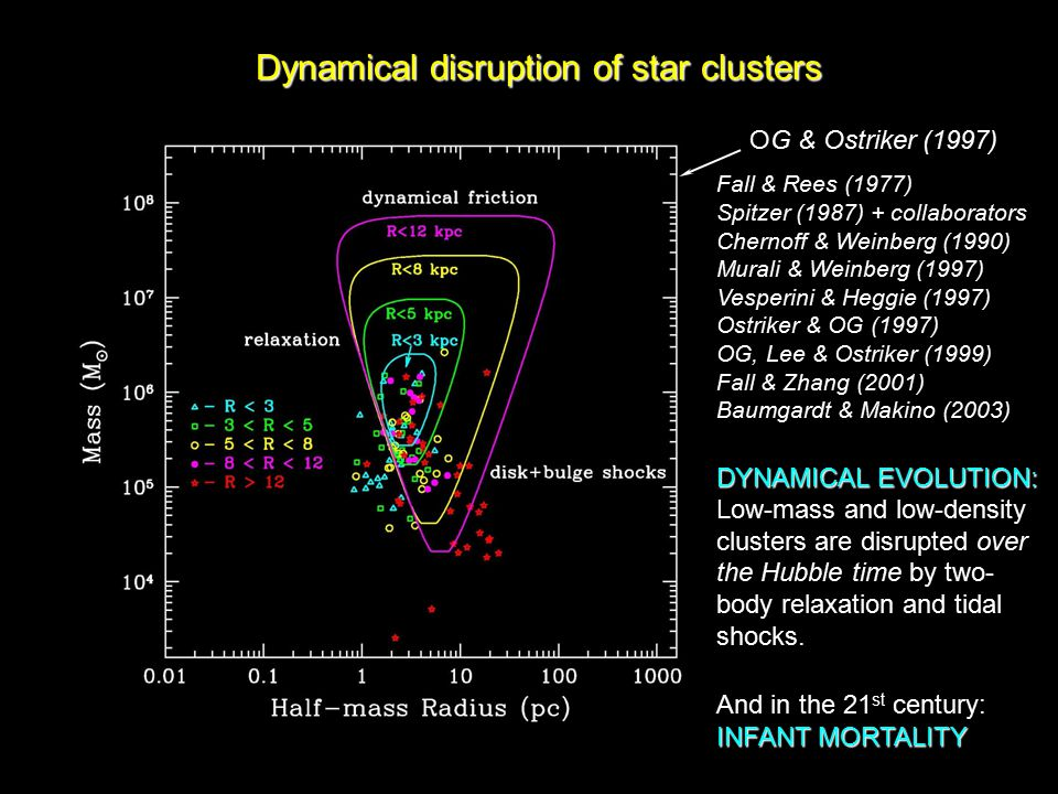 Zhang & Fall (1999) characteristic mass The mass function of young clusters deviates from the mass function of globular clusters at low masses