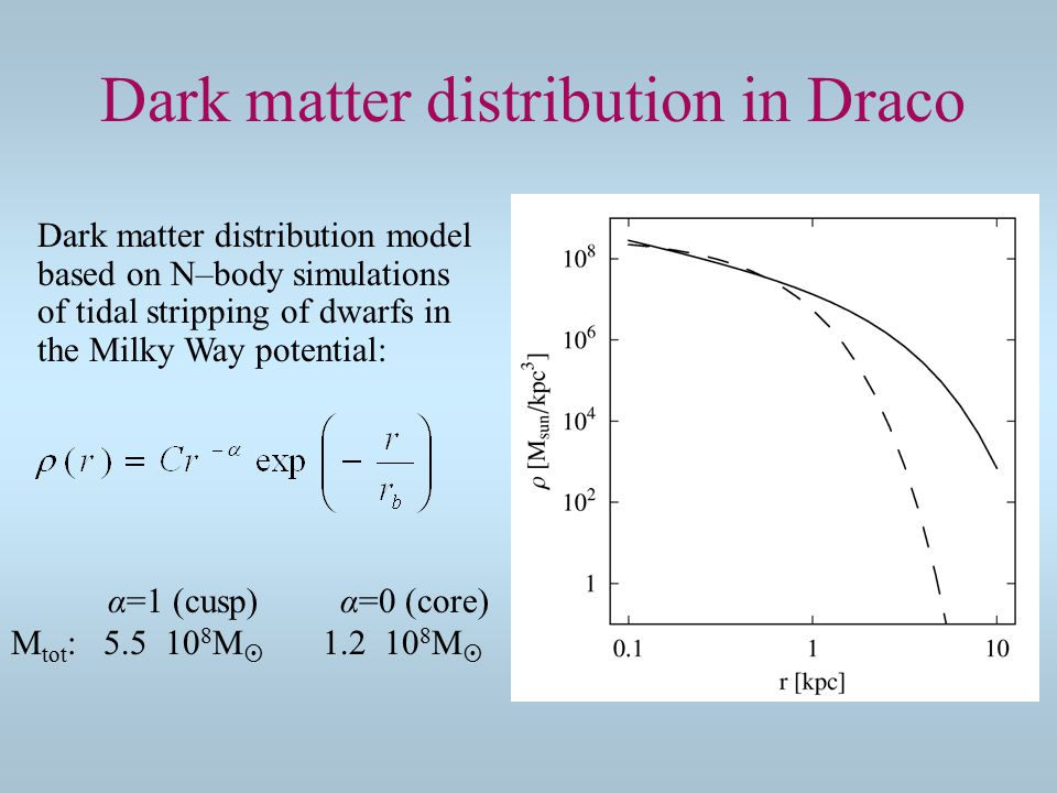 Dark matter distribution in Draco Dark matter distribution model based on N–body simulations of tidal stripping of dwarfs in the Milky Way potential: α=1 (cusp) α=0 (core) M tot : 5.5 10 8 M  1.2 10 8 M 