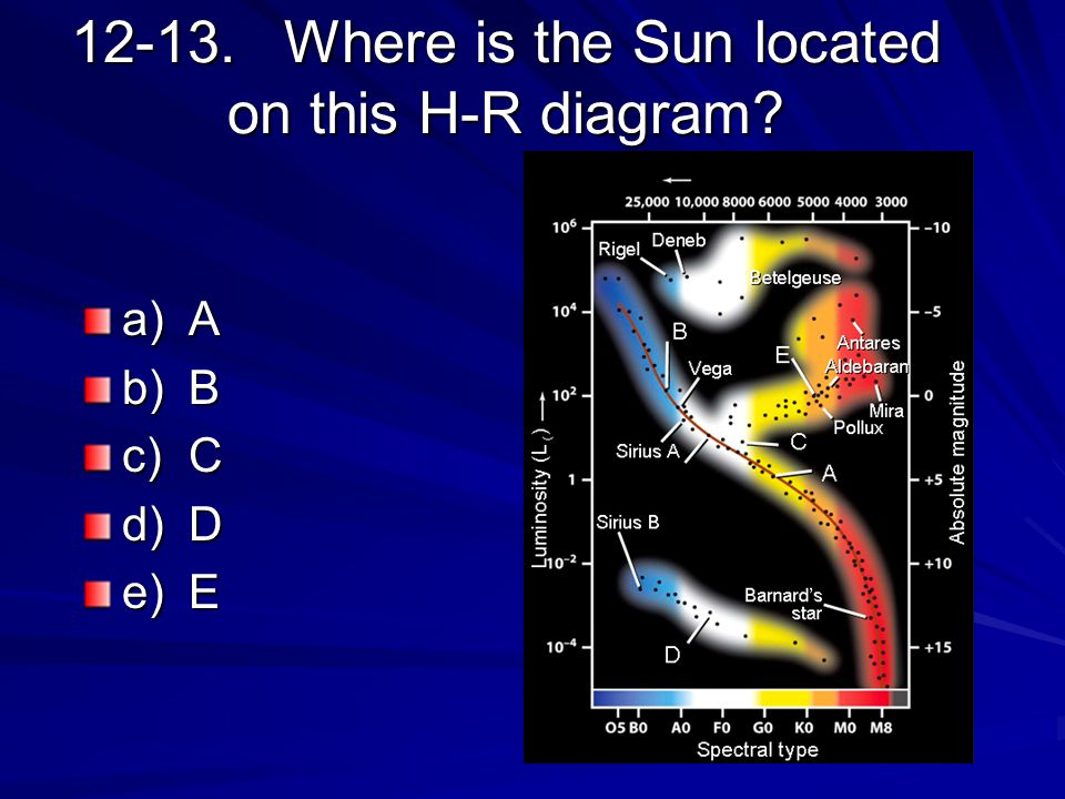 12-13.Where is the Sun located on this H-R diagram? a)A b)B c)C d)D e)E