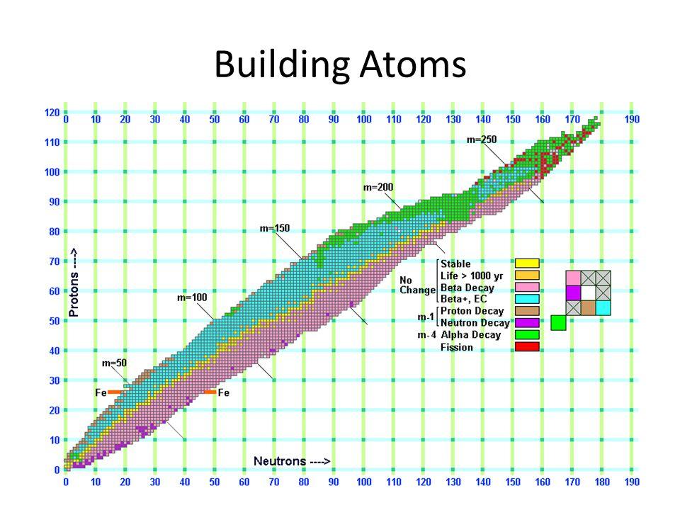 Building Atoms