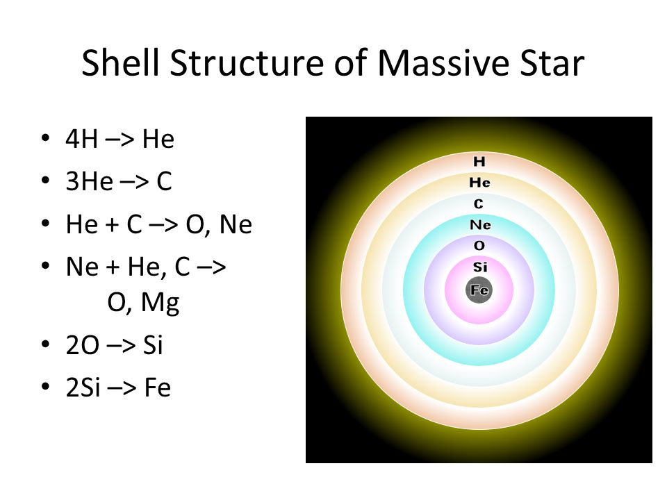 Shell Structure of Massive Star 4H –> He 3He –> C He + C –> O, Ne Ne + He, C –> O, Mg 2O –> Si 2Si –> Fe