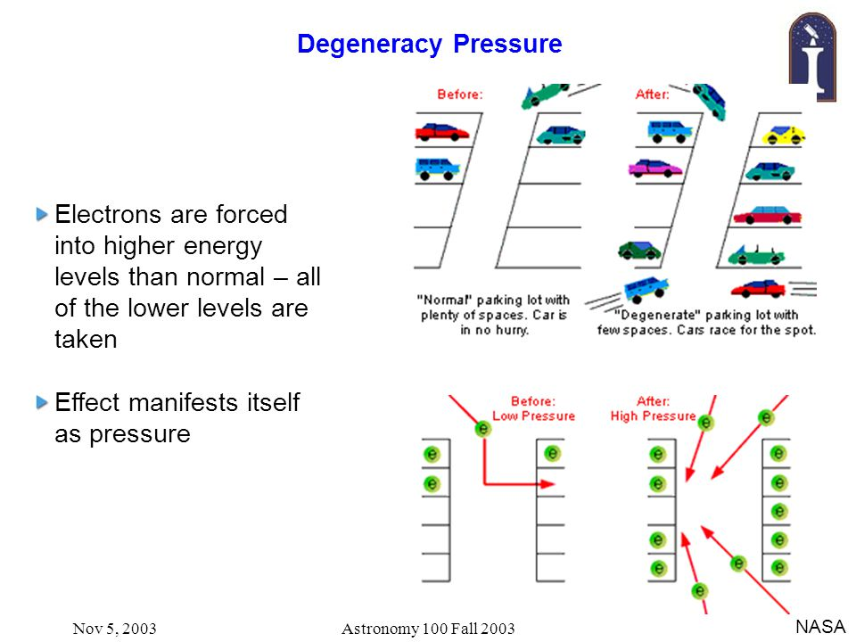 Nov 5, 2003Astronomy 100 Fall 2003 Degeneracy Pressure Electrons are forced into higher energy levels than normal – all of the lower levels are taken