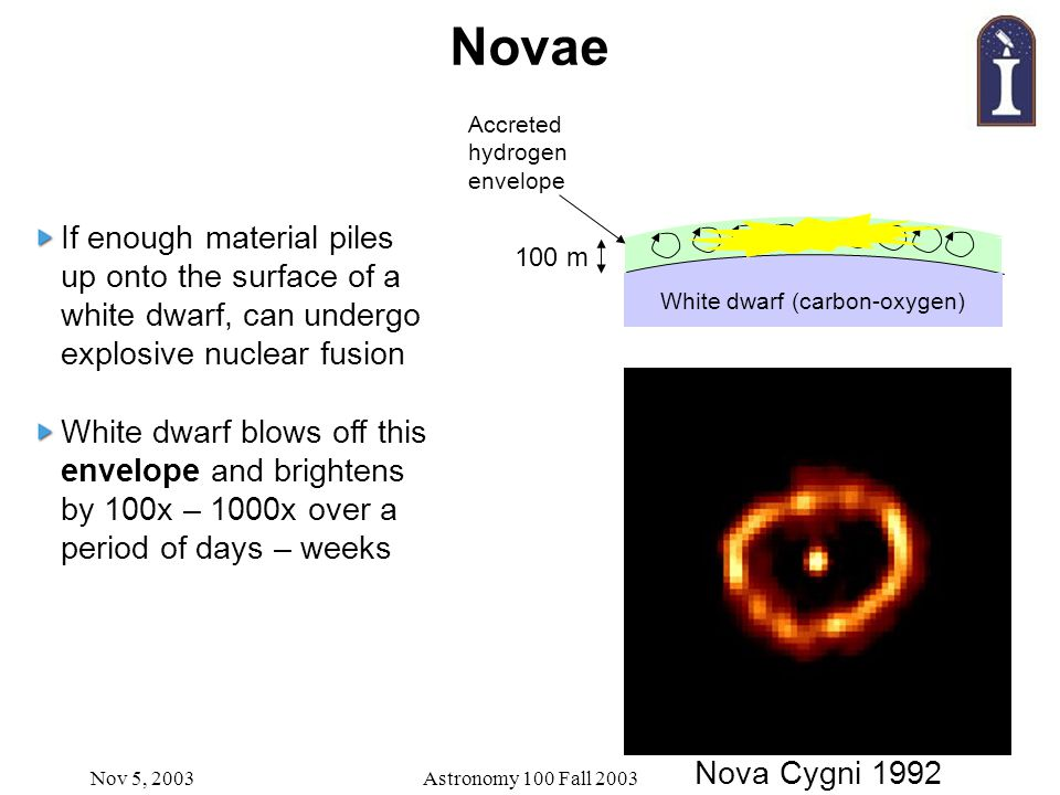 Nov 5, 2003Astronomy 100 Fall 2003 Novae If enough material piles up onto the surface of a white dwarf, can undergo explosive nuclear fusion White dwa