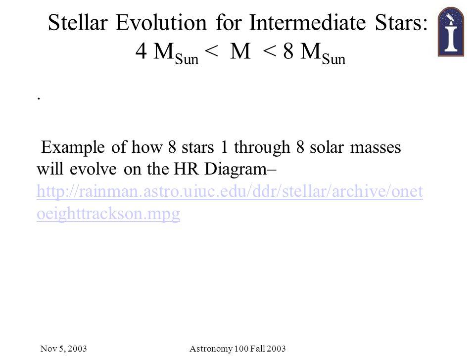 Nov 5, 2003Astronomy 100 Fall 2003 Stellar Evolution for Intermediate Stars: 4 M Sun < M < 8 M Sun.