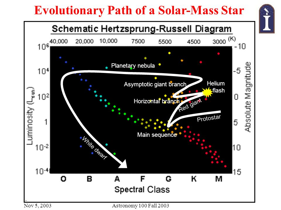 Nov 5, 2003Astronomy 100 Fall 2003 Evolutionary Path of a Solar-Mass Star Main sequence Protostar Red giant Helium flash Horizontal branch Asymptotic giant branch Planetary nebula White dwarf
