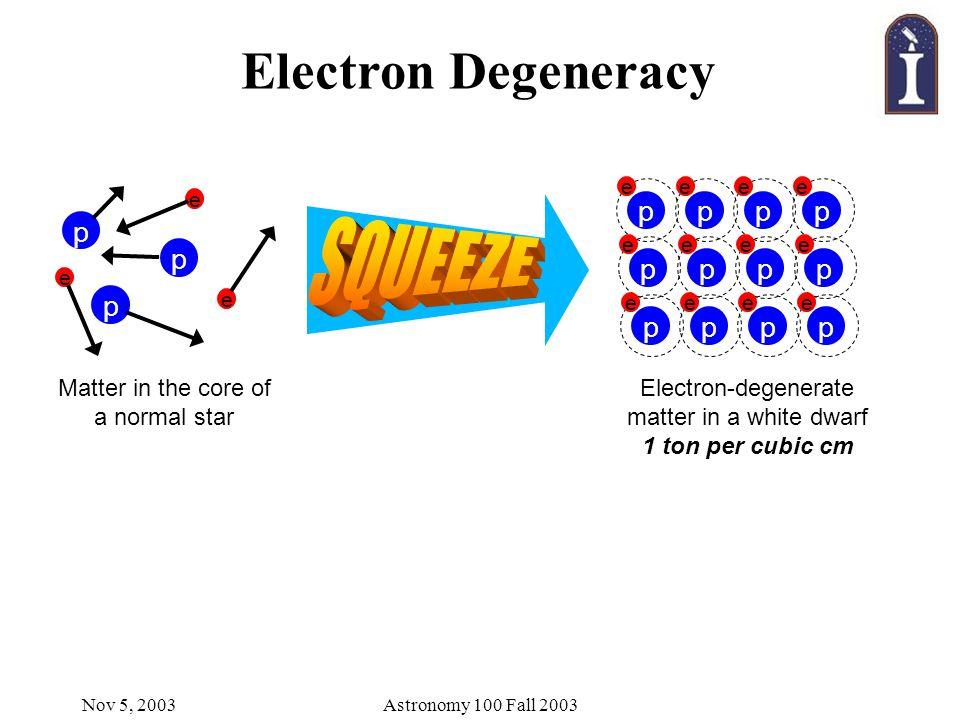 Nov 5, 2003Astronomy 100 Fall 2003 Electron Degeneracy p p e e p e Matter in the core of a normal star p e p e p e p e p e p e p e p e p e p e p e p e Electron-degenerate matter in a white dwarf 1 ton per cubic cm