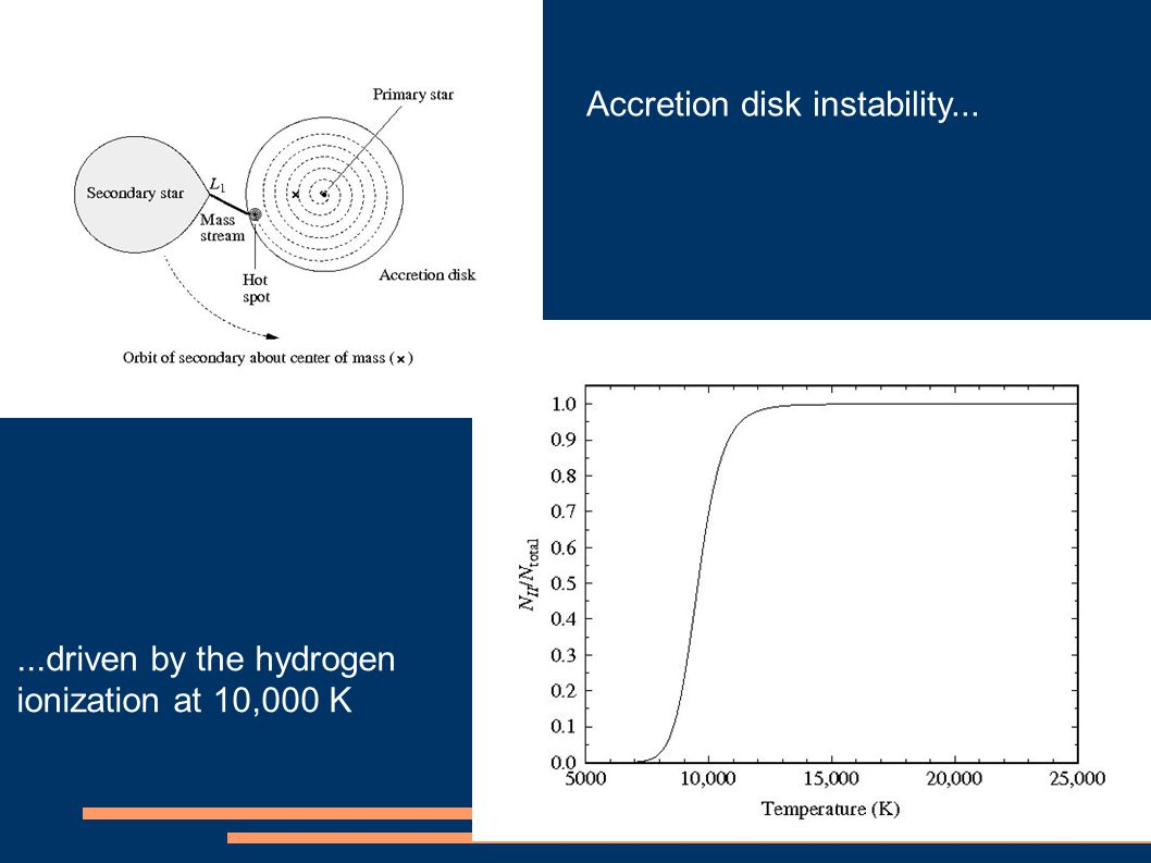 Accretion disk instability......driven by the hydrogen ionization at 10,000 K