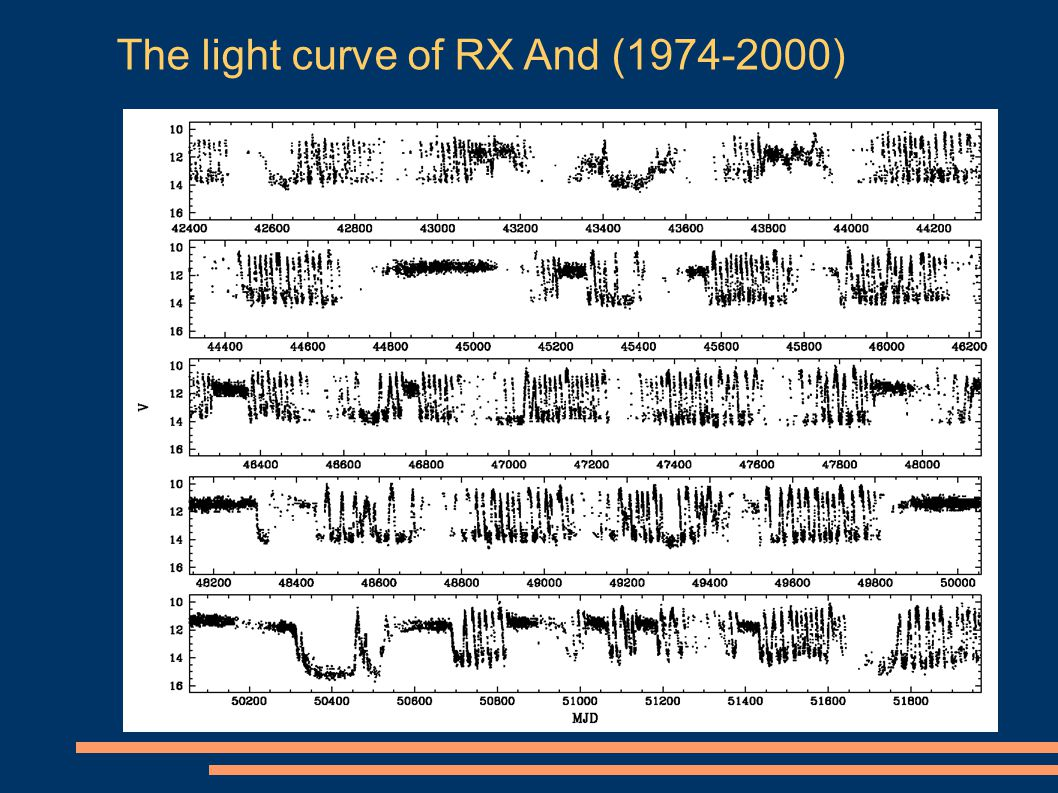 The light curve of RX And (1974-2000)