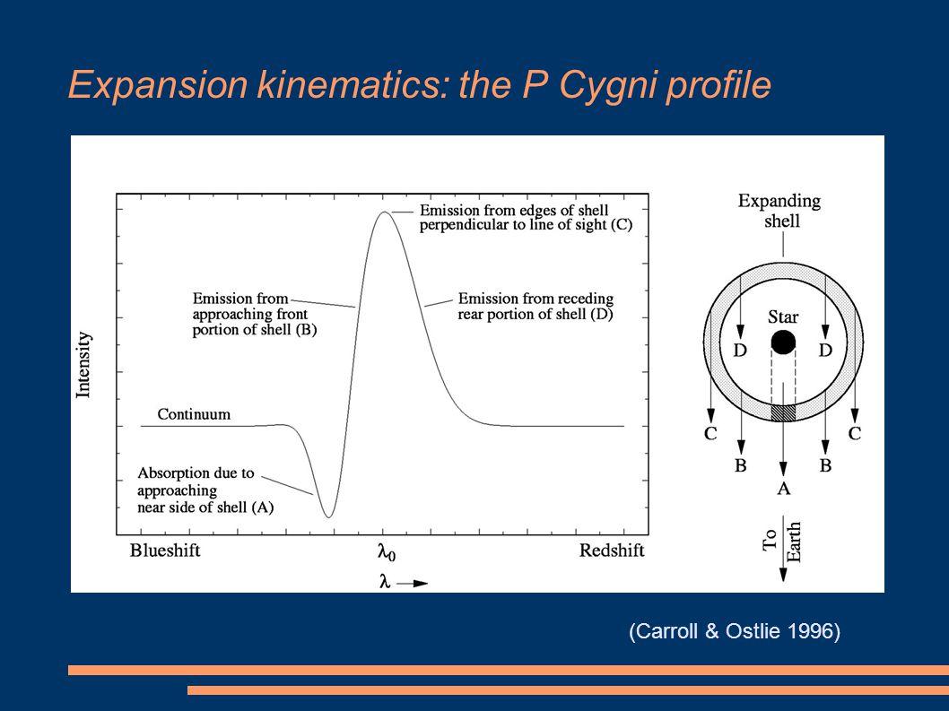 Expansion kinematics: the P Cygni profile (Carroll & Ostlie 1996)
