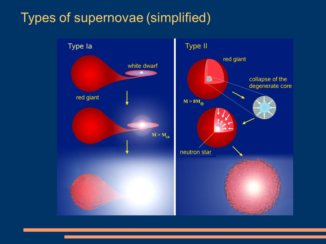 Types of supernovae (simplified)