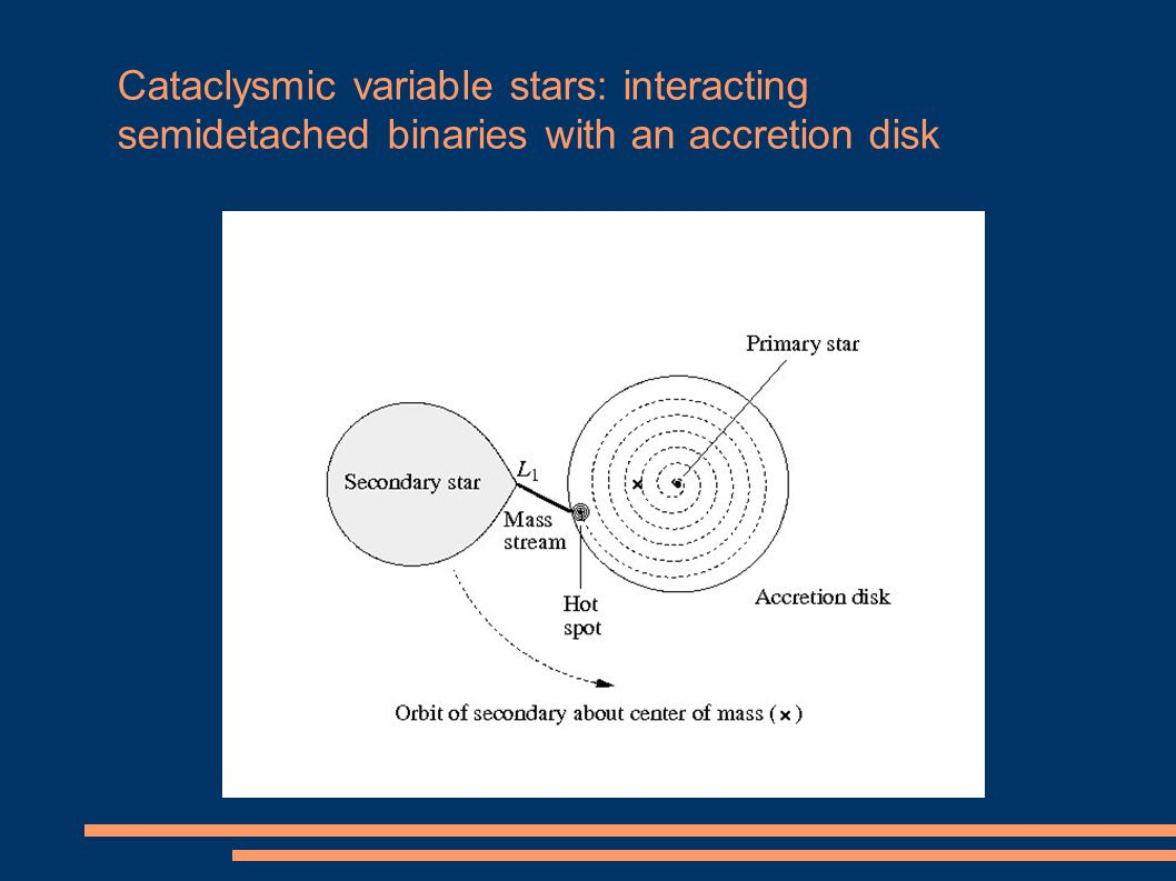 Cataclysmic variable stars: interacting semidetached binaries with an accretion disk