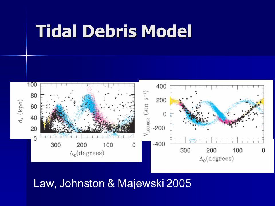 Tidal Debris Model Law, Johnston & Majewski 2005