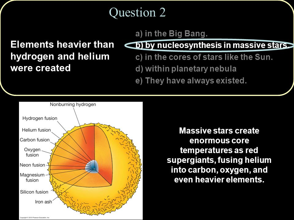 Copyright © 2010 Pearson Education, Inc. Question 2 Elements heavier than hydrogen and helium were created Massive stars create enormous core temperat
