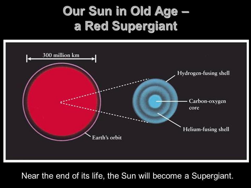 From Supergiant to White Dwarf Our Sun will puff off its outer layers to form a Planetary Nebula, and the Sun's remaining core material will become a White Dwarf star.