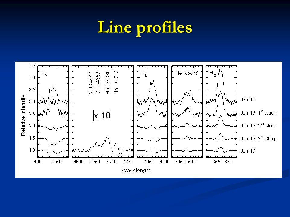 Line profiles