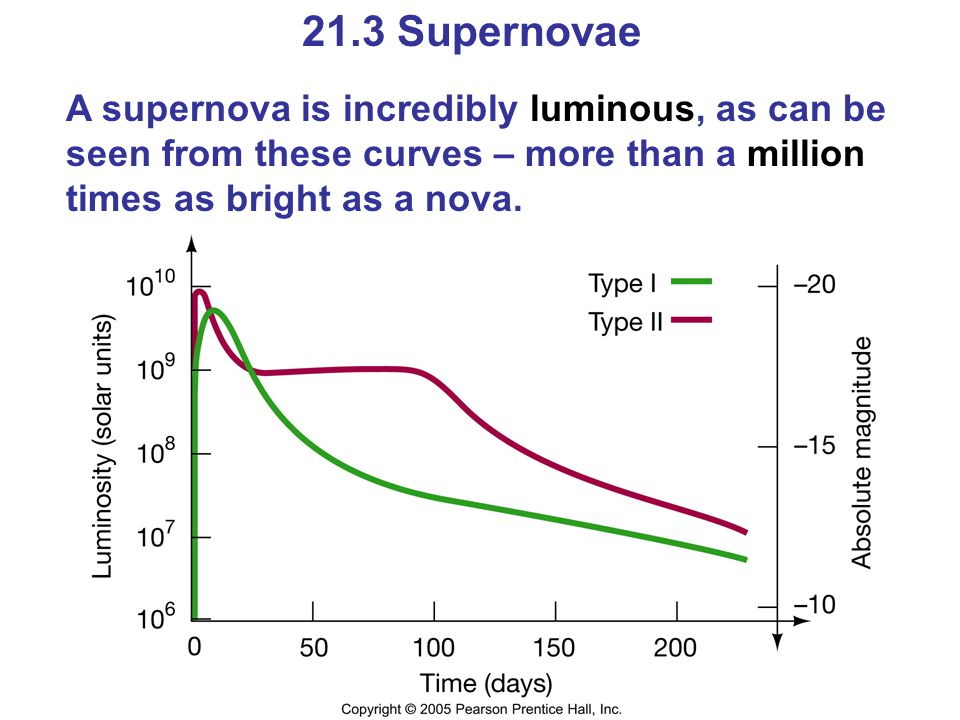 21.3 Supernovae A supernova is incredibly luminous, as can be seen from these curves – more than a million times as bright as a nova.