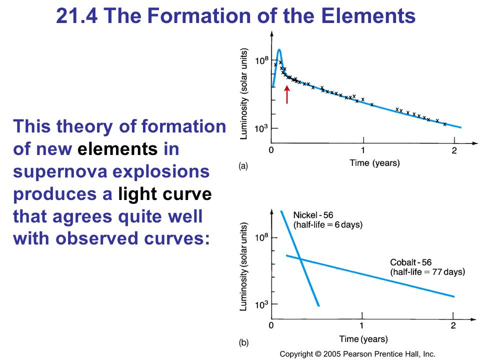 21.4 The Formation of the Elements This theory of formation of new elements in supernova explosions produces a light curve that agrees quite well with observed curves: