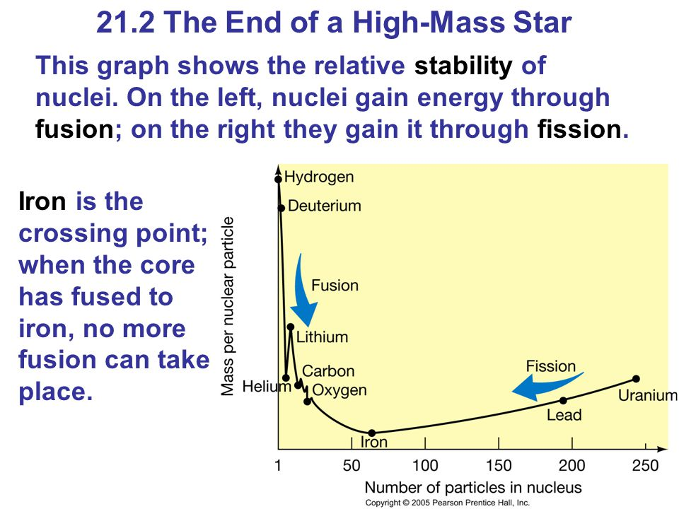21.2 The End of a High-Mass Star This graph shows the relative stability of nuclei.
