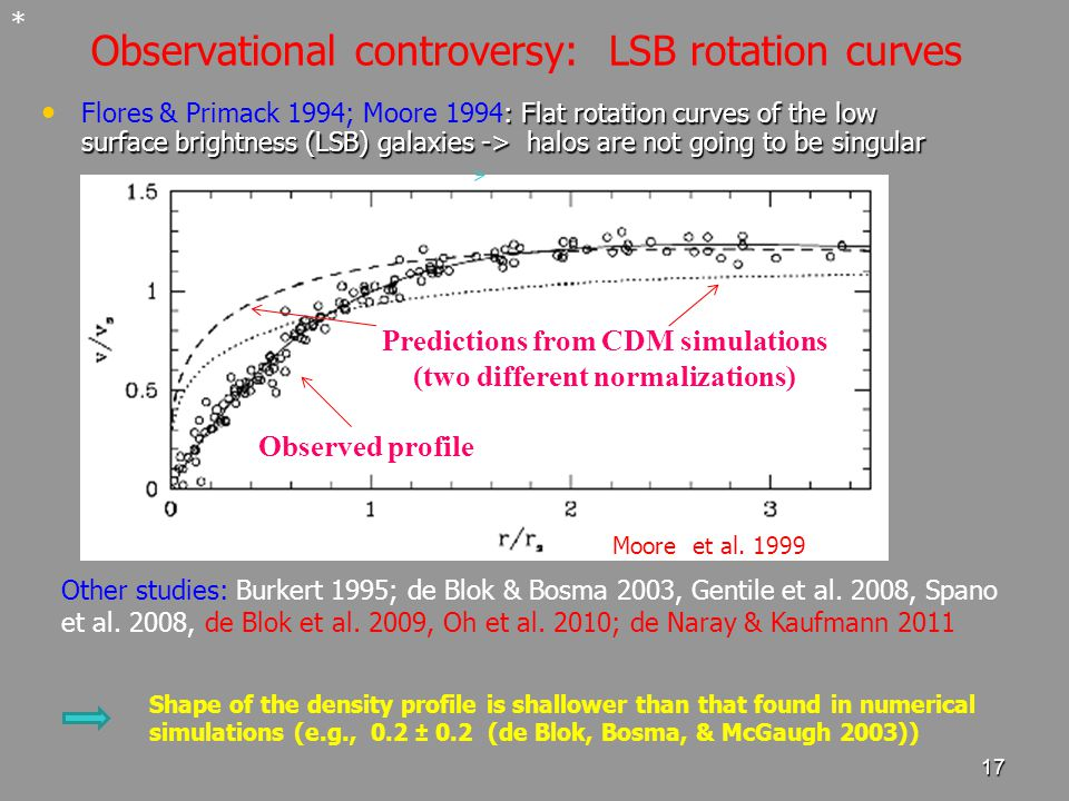 17 Observational controversy: LSB rotation curves : Flat rotation curves of the low surface brightness (LSB) galaxies -> halos are not going to be singular Flores & Primack 1994; Moore 1994: Flat rotation curves of the low surface brightness (LSB) galaxies -> halos are not going to be singular * Shape of the density profile is shallower than that found in numerical simulations (e.g., 0.2 ± 0.2 (de Blok, Bosma, & McGaugh 2003)) Observed profile Predictions from CDM simulations (two different normalizations) Moore et al.