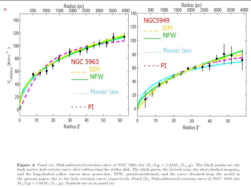 51 * NGC 5963 _ _ _ SIM _____ NFW ………. Power law - - - - PI NGC5949 _ _ _ SIM _____ NFW ……….