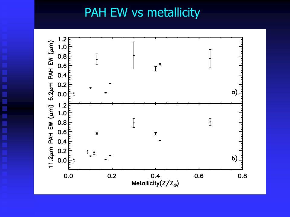 PAH EW vs metallicity