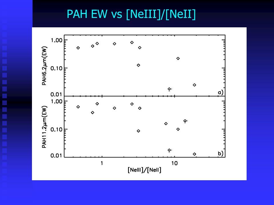 PAH EW vs [NeIII]/[NeII]*L 22  m /V