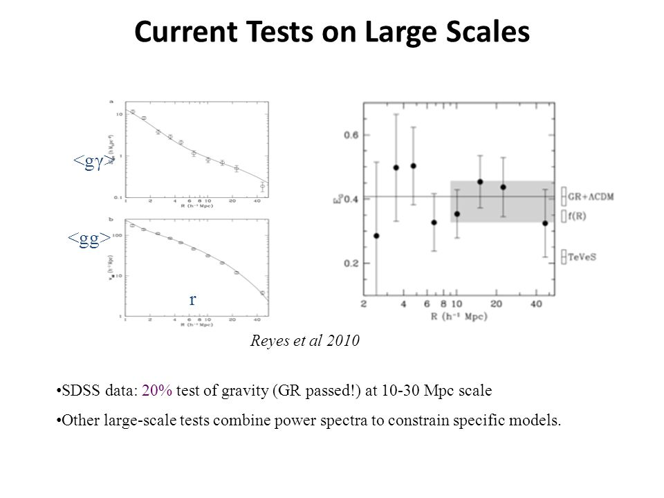 Current Tests on Large Scales SDSS data: 20% test of gravity (GR passed!) at 10-30 Mpc scale Other large-scale tests combine power spectra to constrain specific models.