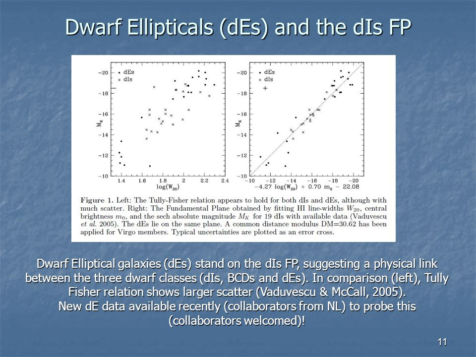 11 Dwarf Ellipticals (dEs) and the dIs FP Dwarf Elliptical galaxies (dEs) stand on the dIs FP, suggesting a physical link between the three dwarf classes (dIs, BCDs and dEs).