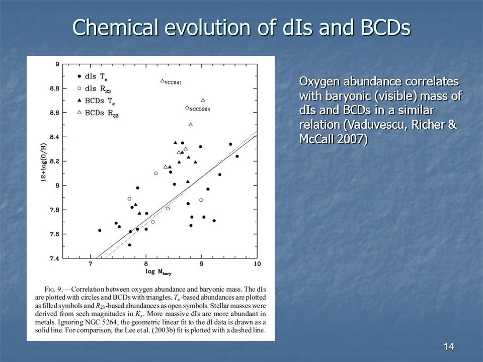 14 Chemical evolution of dIs and BCDs Oxygen abundance correlates with baryonic (visible) mass of dIs and BCDs in a similar relation (Vaduvescu, Richer & McCall 2007)