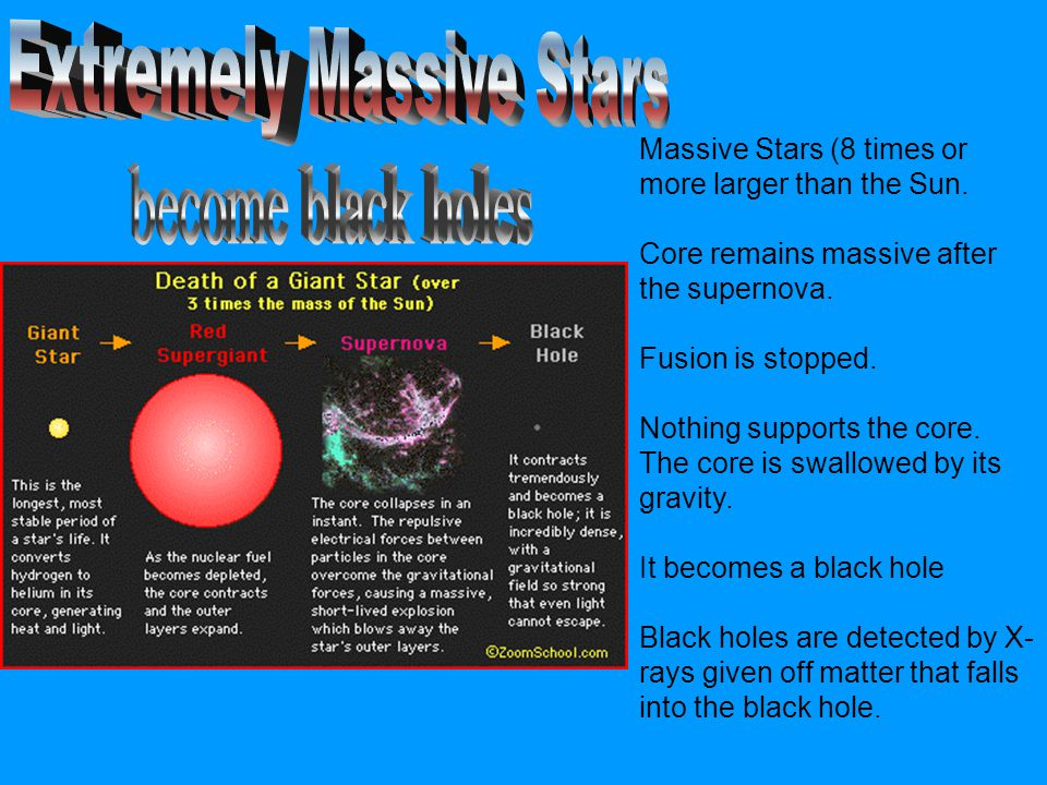 Massive Stars (8 times or more larger than the Sun. Core remains massive after the supernova. Fusion is stopped. Nothing supports the core. The core i