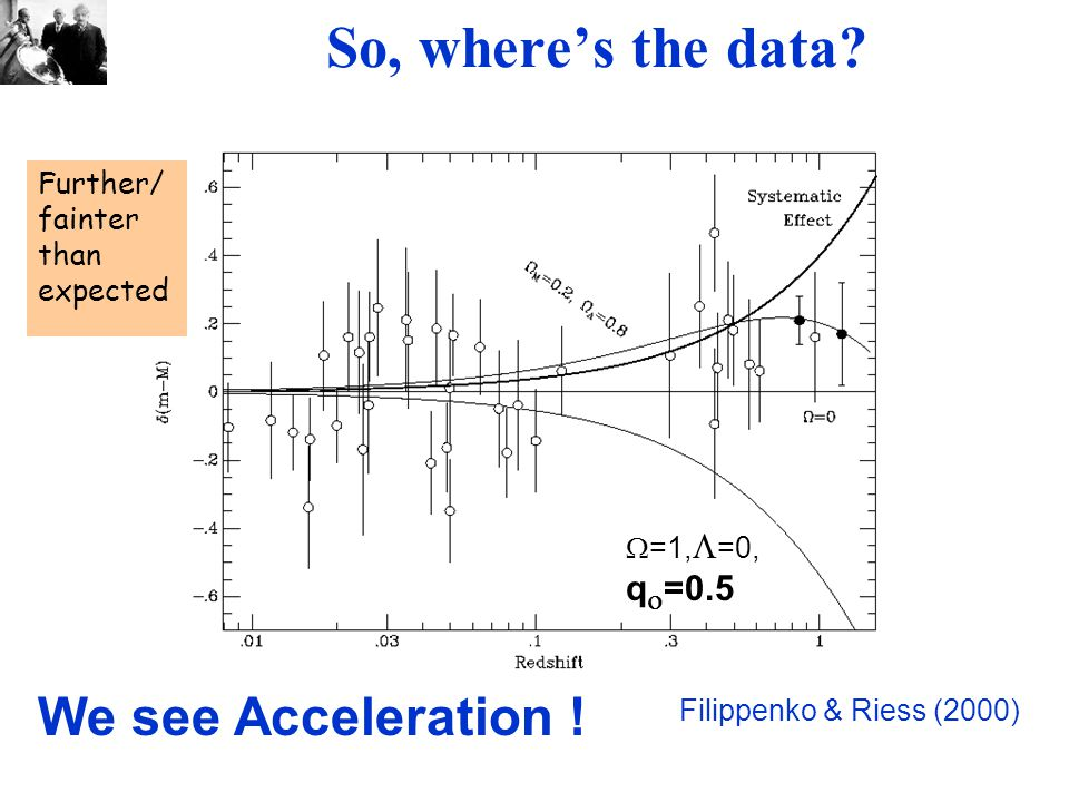 So, where's the data. Filippenko & Riess (2000)  =1,  =0, q  =0.5 We see Acceleration .