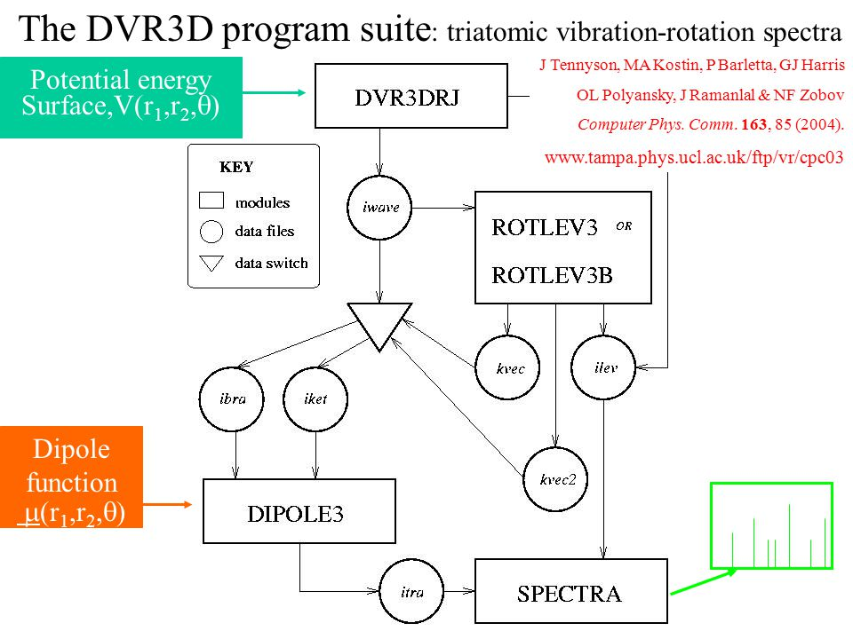 The DVR3D program suite : triatomic vibration-rotation spectra Potential energy Surface,V(r 1,r 2,  ) Dipole function  (r 1,r 2,  ) J Tennyson, MA Kostin, P Barletta, GJ Harris OL Polyansky, J Ramanlal & NF Zobov Computer Phys.