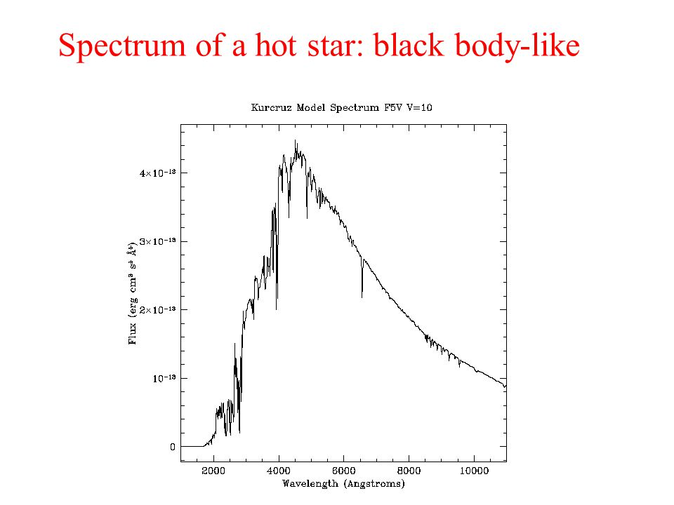 Spectrum of a hot star: black body-like