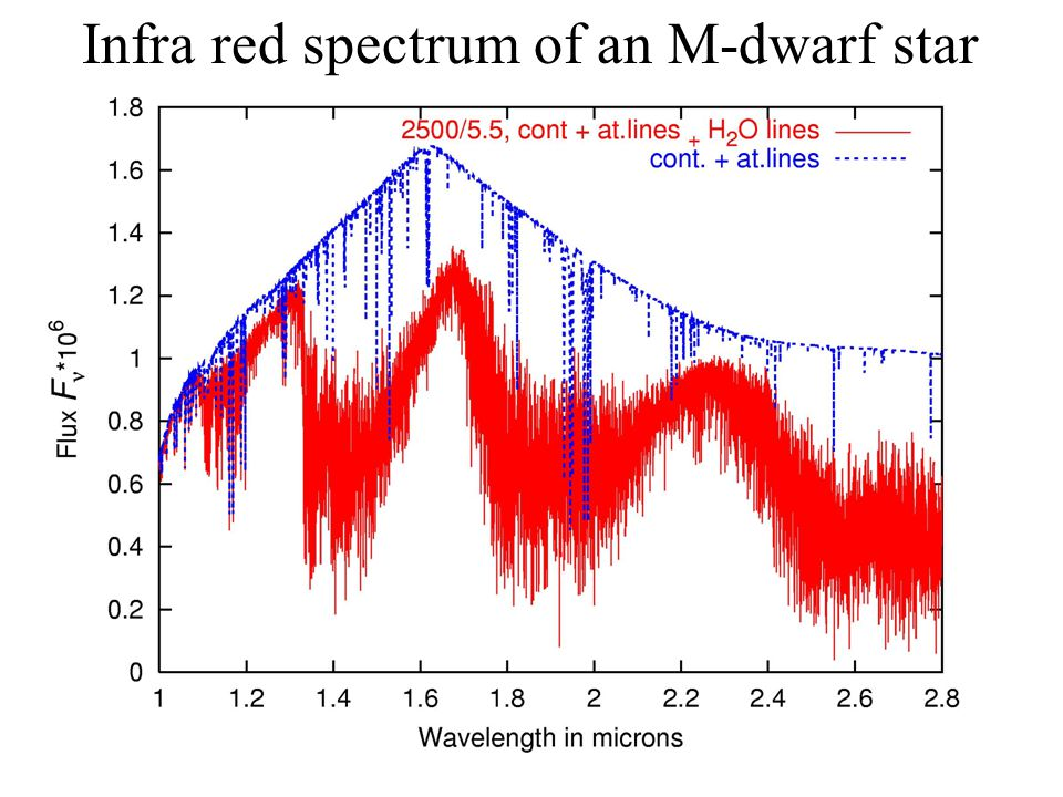 Infra red spectrum of an M-dwarf star