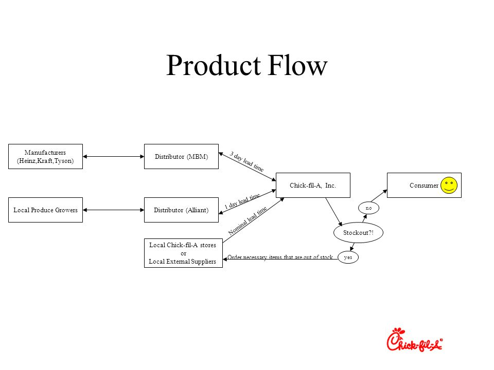 Product Flow Manufacturers (Heinz,Kraft,Tyson) Local Produce Growers Distributor (MBM) Distributor (Alliant) Chick-fil-A, Inc.Consumer 3 day lead time 1 day lead time Stockout?.