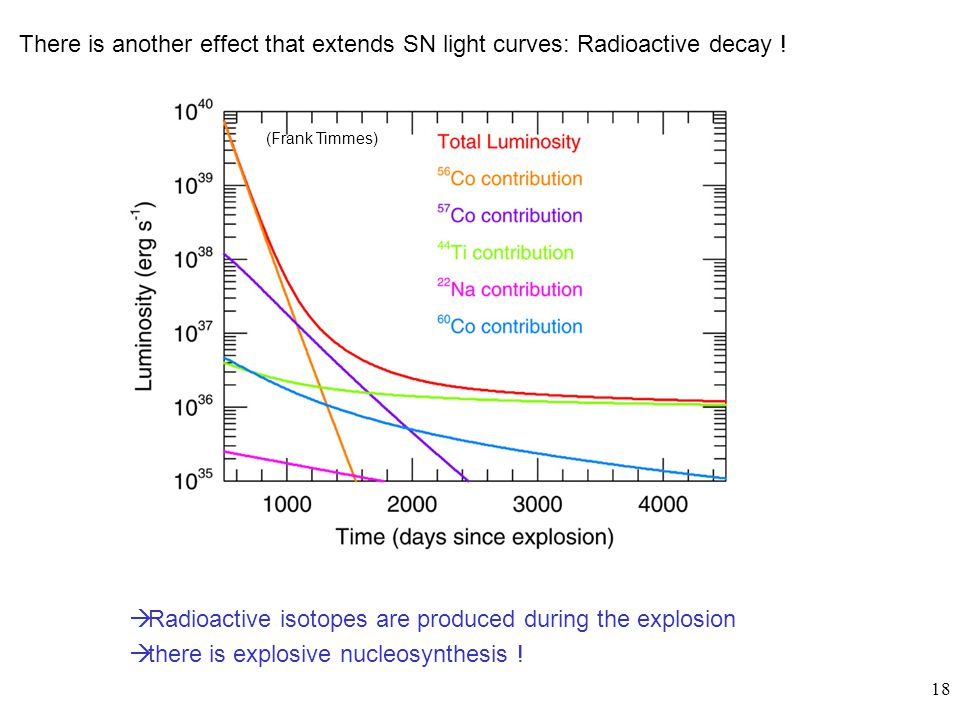 18 There is another effect that extends SN light curves: Radioactive decay ! (Frank Timmes)  Radioactive isotopes are produced during the explosion 