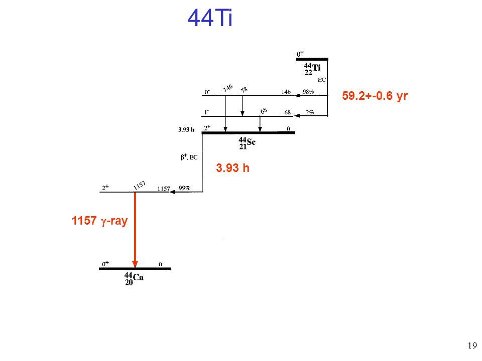 19 44Ti 59.2+-0.6 yr 3.93 h 1157  -ray