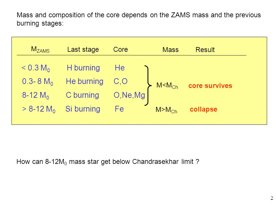 2 Mass and composition of the core depends on the ZAMS mass and the previous burning stages: 0.3- 8 M 0 He burning C,O 8-12 M 0 C burning O,Ne,Mg > 8-