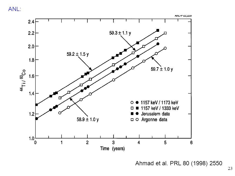 23 Ahmad et al. PRL 80 (1998) 2550 ANL: