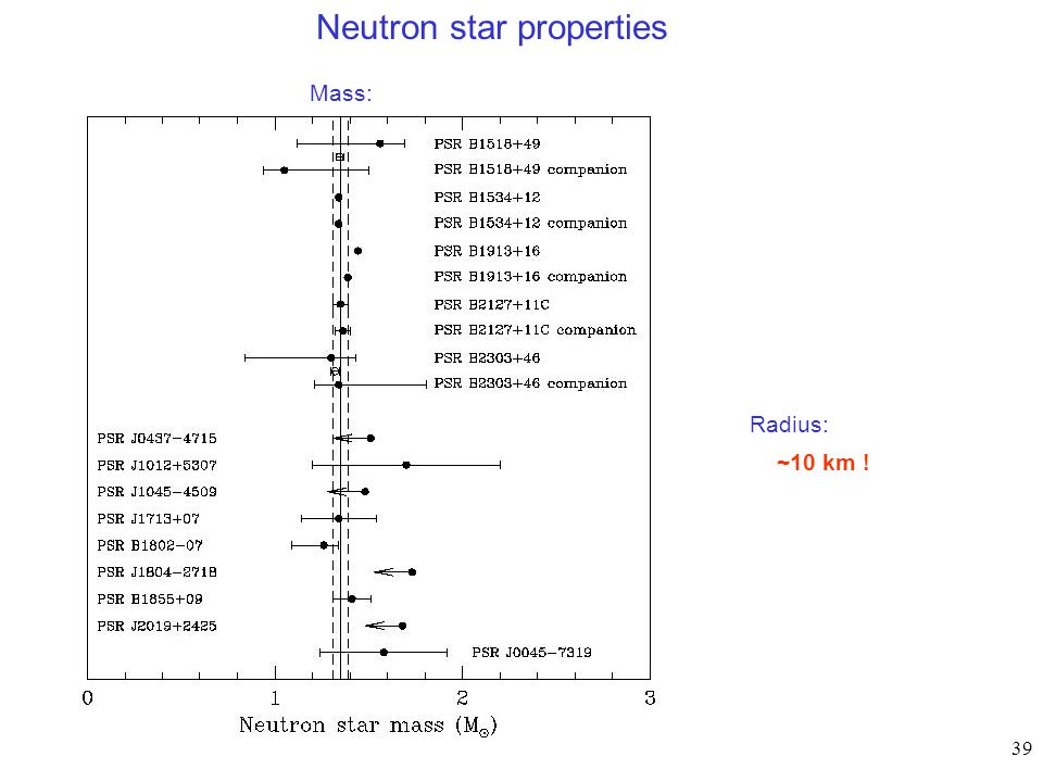 39 Neutron star properties Mass: Radius: ~10 km !