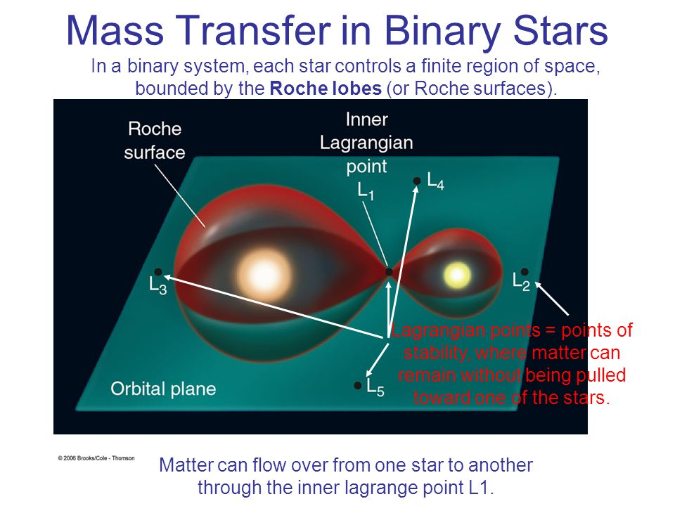 Mass Transfer in Binary Stars In a binary system, each star controls a finite region of space, bounded by the Roche lobes (or Roche surfaces). Lagrang
