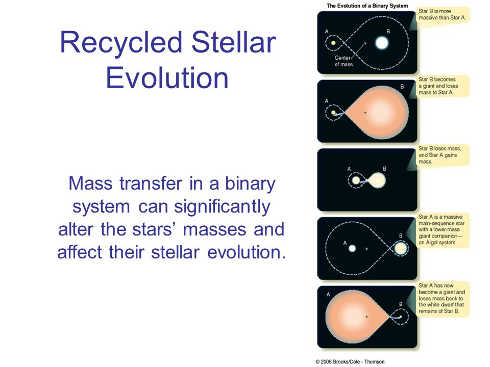 Recycled Stellar Evolution Mass transfer in a binary system can significantly alter the stars' masses and affect their stellar evolution.