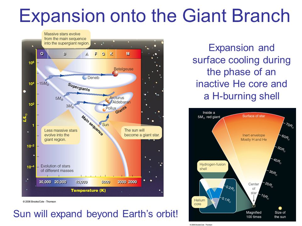 Expansion onto the Giant Branch Expansion and surface cooling during the phase of an inactive He core and a H-burning shell Sun will expand beyond Ear