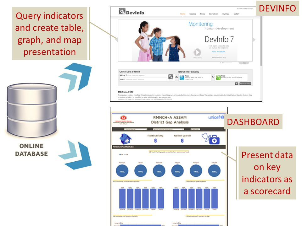 Query indicators and create table, graph, and map presentation Present data on key indicators as a scorecard DEVINFO DASHBOARD