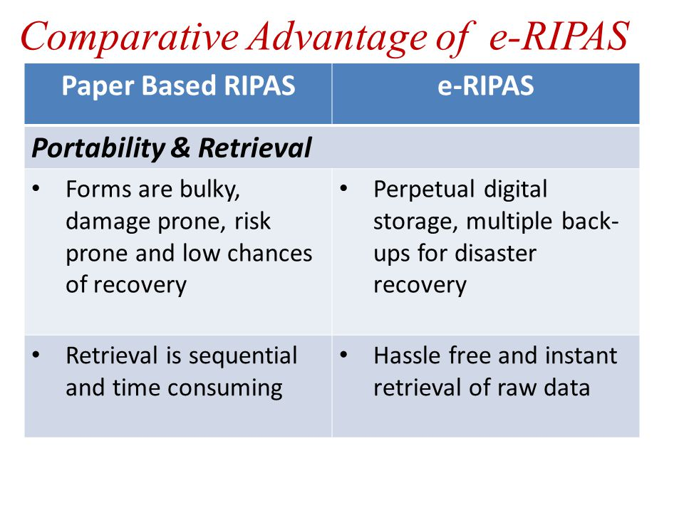Paper Based RIPASe-RIPAS Portability & Retrieval Forms are bulky, damage prone, risk prone and low chances of recovery Perpetual digital storage, multiple back- ups for disaster recovery Retrieval is sequential and time consuming Hassle free and instant retrieval of raw data Comparative Advantage of e-RIPAS