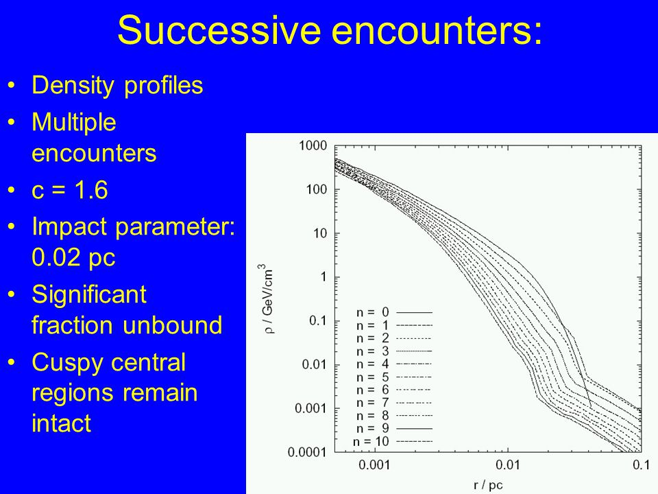Successive encounters: Density profiles Multiple encounters c = 1.6 Impact parameter: 0.02 pc Significant fraction unbound Cuspy central regions remain intact