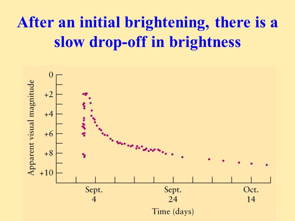After an initial brightening, there is a slow drop-off in brightness