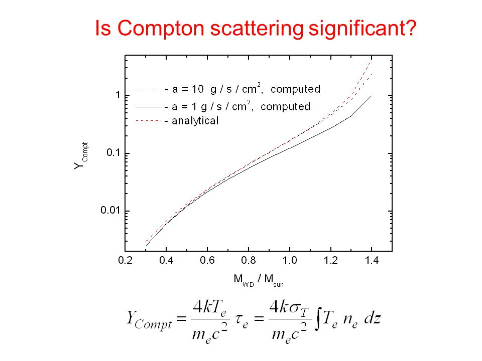 Is Compton scattering significant