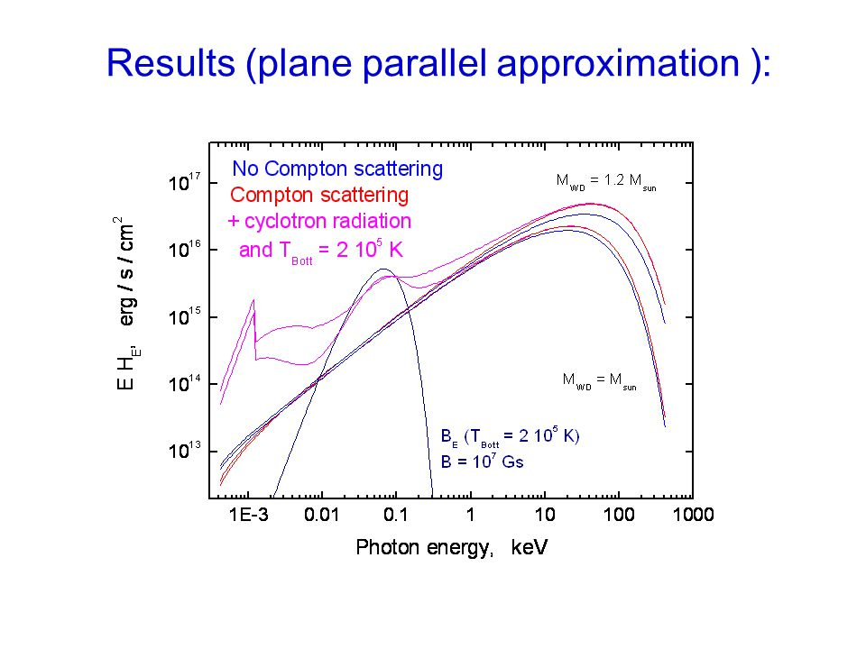 Results (plane parallel approximation ):